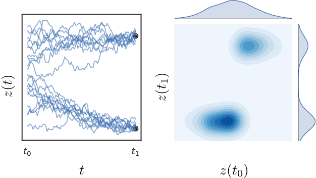 Figure 3 for Infinitely Deep Bayesian Neural Networks with Stochastic Differential Equations