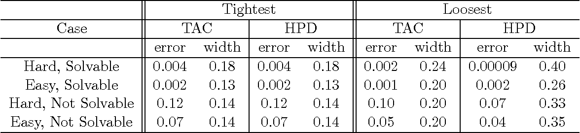 Figure 4 for Causal Inference through a Witness Protection Program