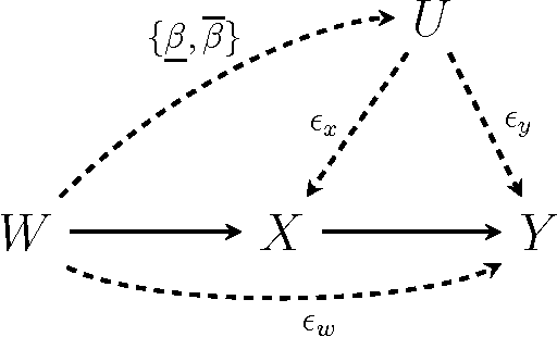 Figure 3 for Causal Inference through a Witness Protection Program