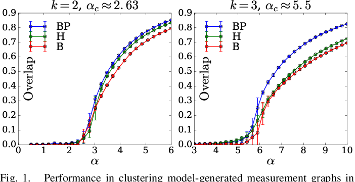 Figure 1 for Clustering from Sparse Pairwise Measurements