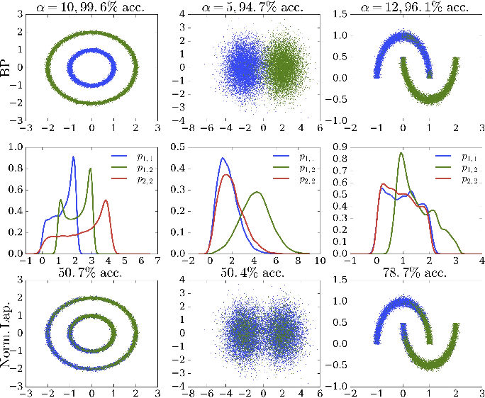 Figure 2 for Clustering from Sparse Pairwise Measurements