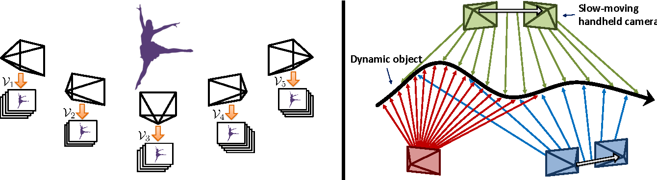 Figure 3 for Self-expressive Dictionary Learning for Dynamic 3D Reconstruction