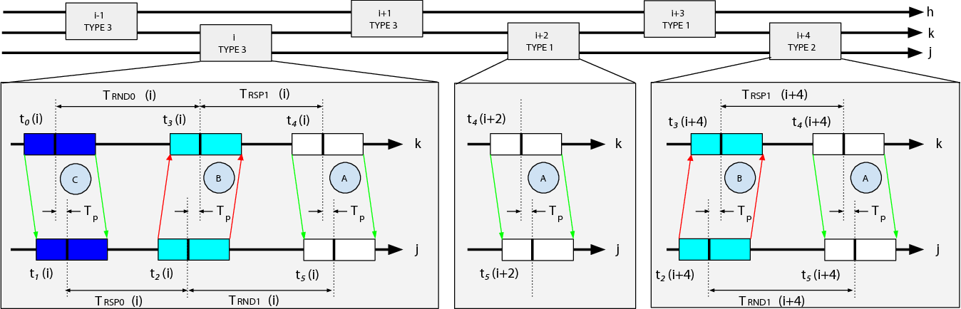 Figure 1 for D-SLATS: Distributed Simultaneous Localization and Time Synchronization