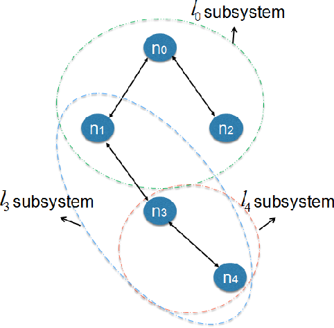 Figure 3 for D-SLATS: Distributed Simultaneous Localization and Time Synchronization
