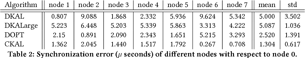 Figure 4 for D-SLATS: Distributed Simultaneous Localization and Time Synchronization