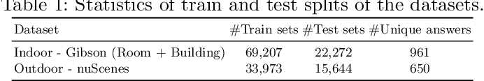 Figure 2 for Visual Question Answering on Image Sets