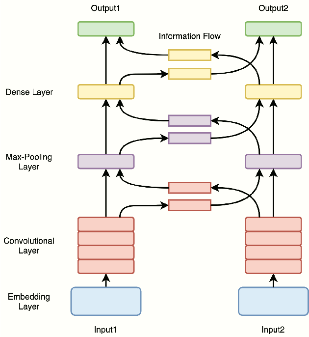 Figure 1 for Multitask Learning for Emotion and Personality Detection
