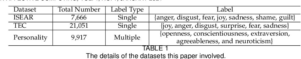 Figure 2 for Multitask Learning for Emotion and Personality Detection