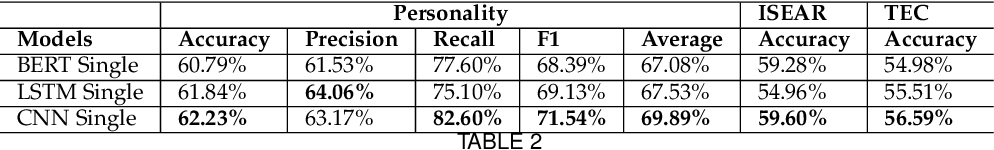 Figure 4 for Multitask Learning for Emotion and Personality Detection