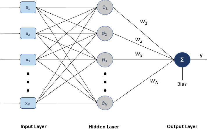 Figure 1 for q-RBFNN:A Quantum Calculus-based RBF Neural Network