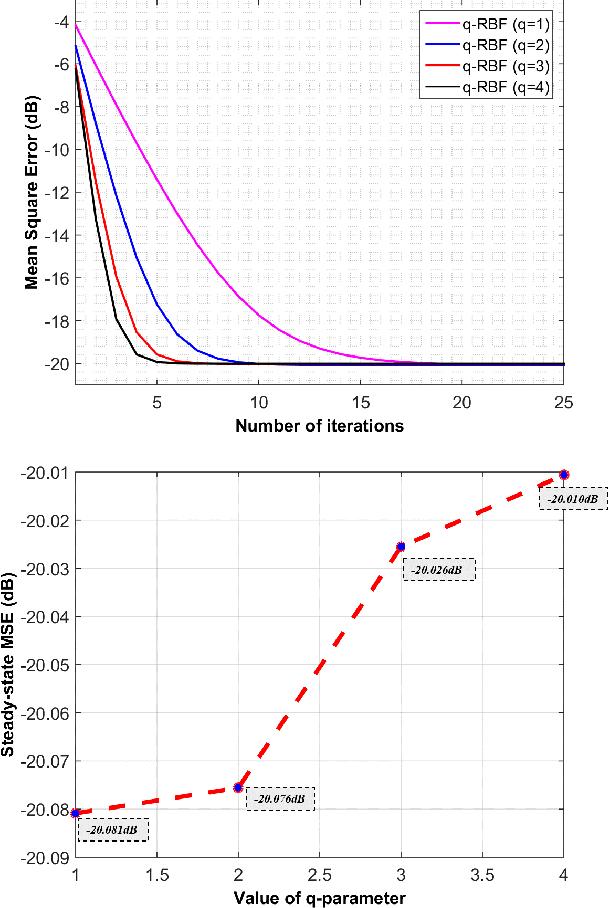 Figure 2 for q-RBFNN:A Quantum Calculus-based RBF Neural Network