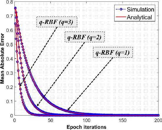 Figure 3 for q-RBFNN:A Quantum Calculus-based RBF Neural Network
