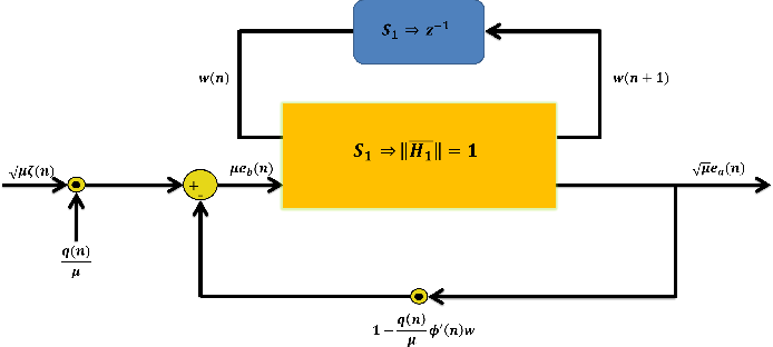 Figure 4 for q-RBFNN:A Quantum Calculus-based RBF Neural Network