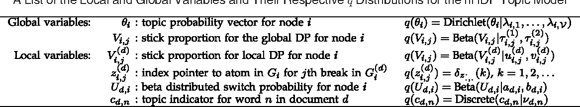 Figure 2 for Nested Hierarchical Dirichlet Processes