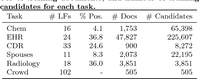 Figure 4 for Snorkel: Rapid Training Data Creation with Weak Supervision