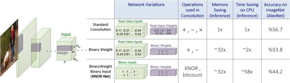 Figure 1 for XNOR-Net: ImageNet Classification Using Binary Convolutional Neural Networks