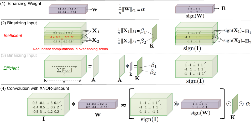 Figure 3 for XNOR-Net: ImageNet Classification Using Binary Convolutional Neural Networks