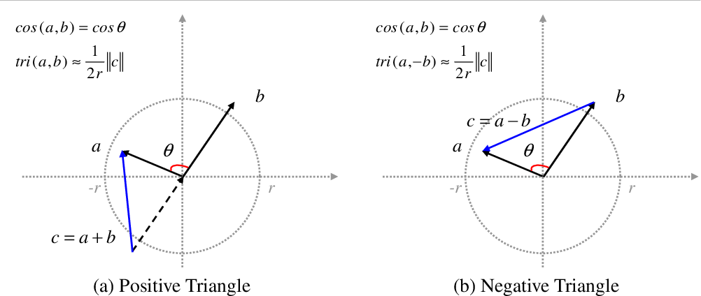 Figure 3 for End-to-End Data Visualization by Metric Learning and Coordinate Transformation