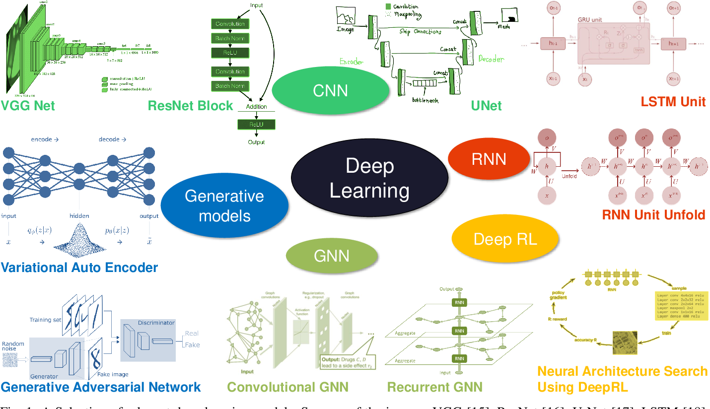 Figure 1 for Deep Learning Meets SAR
