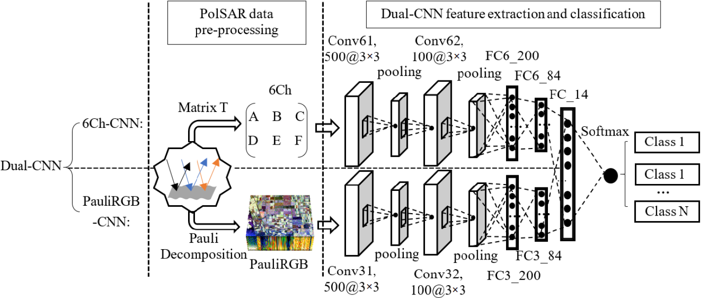 Figure 4 for Deep Learning Meets SAR