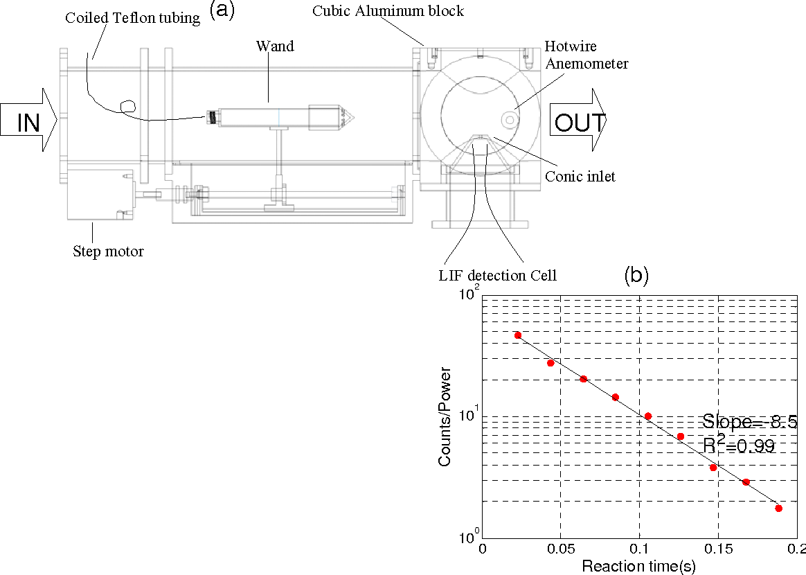 Figure 1 From Airborne Measurement Of Oh Reactivity During Intex B Block Diagram Linear System Schematic A And Sample Decay