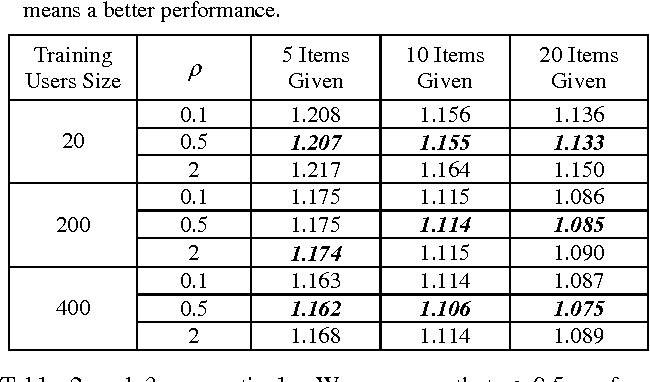 Table 3 From An Automatic Weighting Scheme For Collaborative
