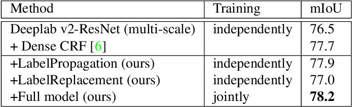 Figure 2 for Error Correction for Dense Semantic Image Labeling