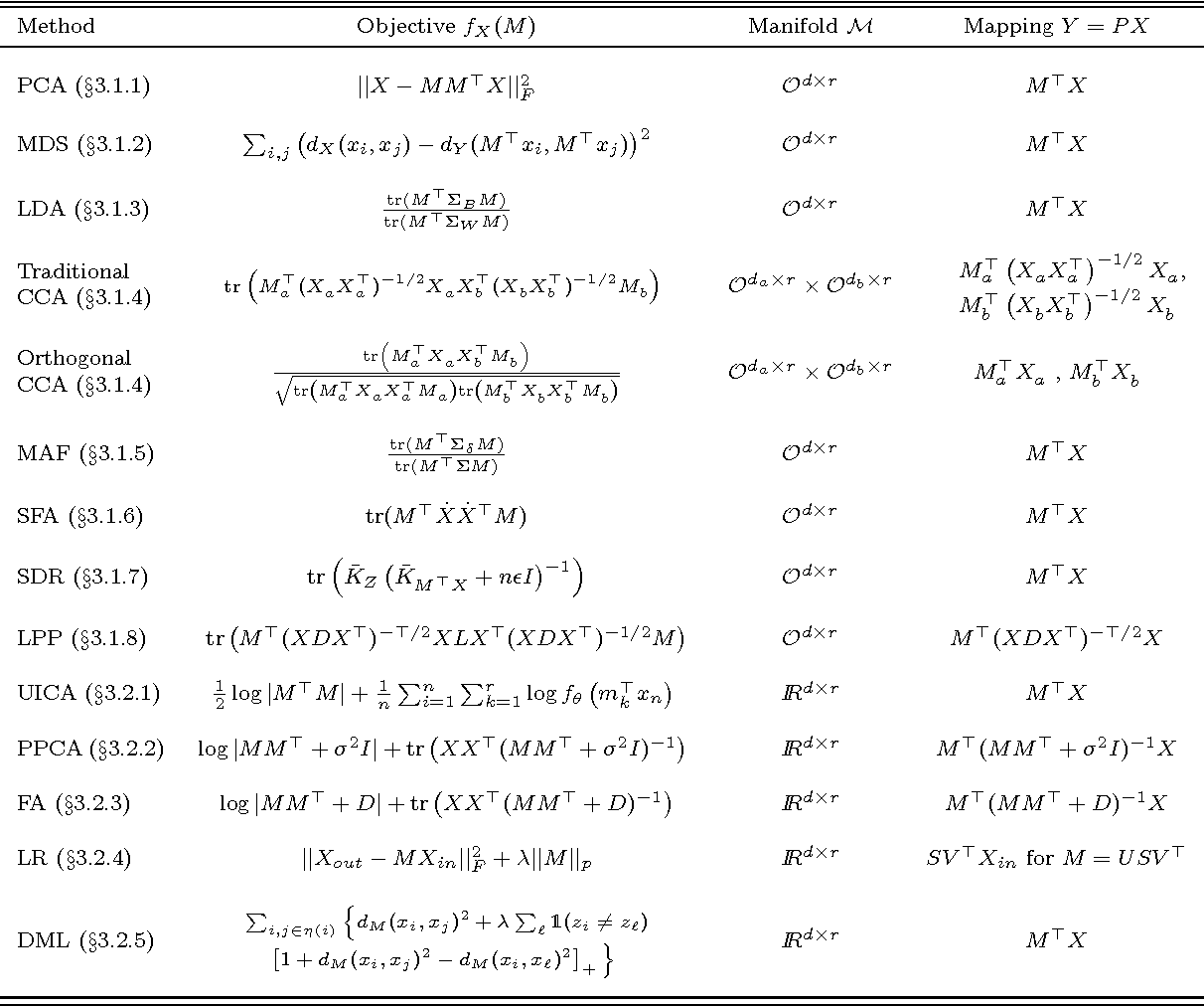 Figure 1 for Linear Dimensionality Reduction: Survey, Insights, and Generalizations