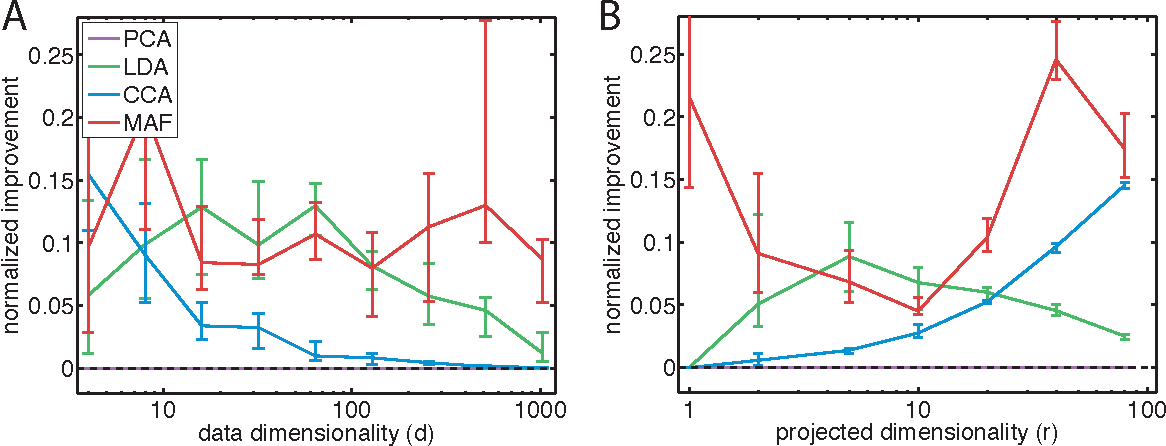 Figure 3 for Linear Dimensionality Reduction: Survey, Insights, and Generalizations
