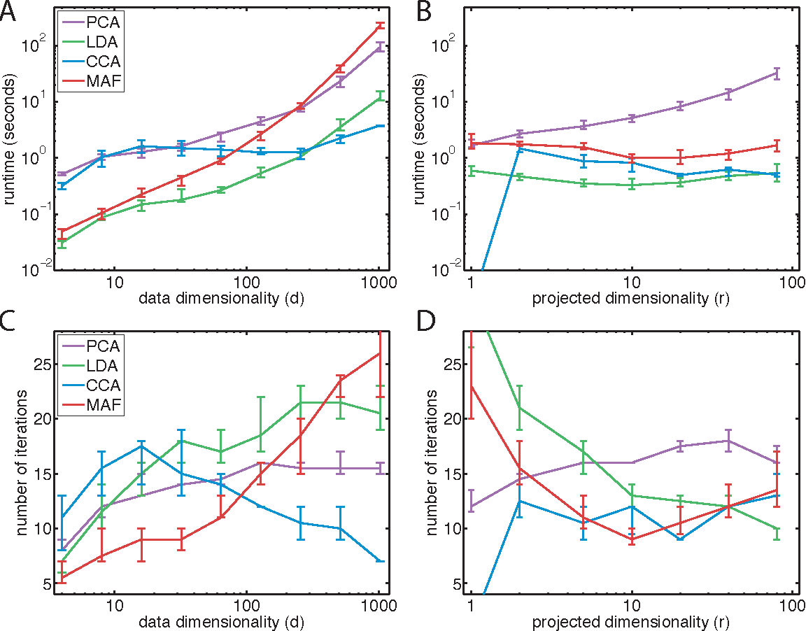 Figure 4 for Linear Dimensionality Reduction: Survey, Insights, and Generalizations