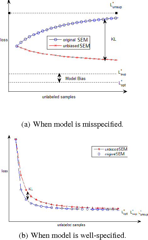 Figure 1 for Towards well-specified semi-supervised model-based classifiers via structural adaptation