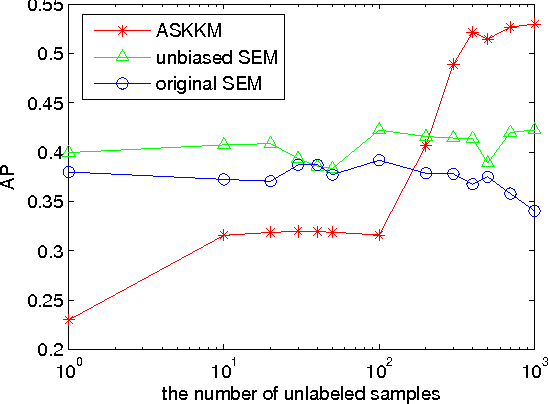 Figure 3 for Towards well-specified semi-supervised model-based classifiers via structural adaptation