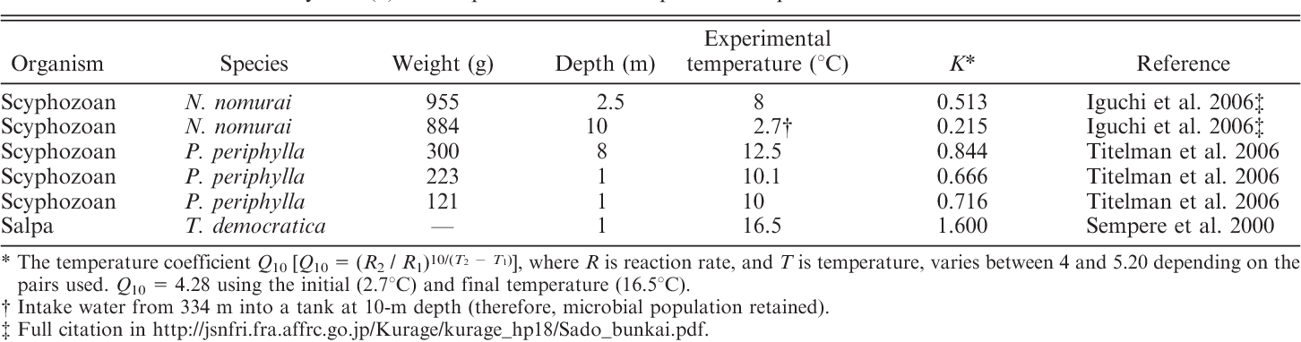 Table 1. Data for the decay rate (k) vs. temperature relationship used in Eq. 2.