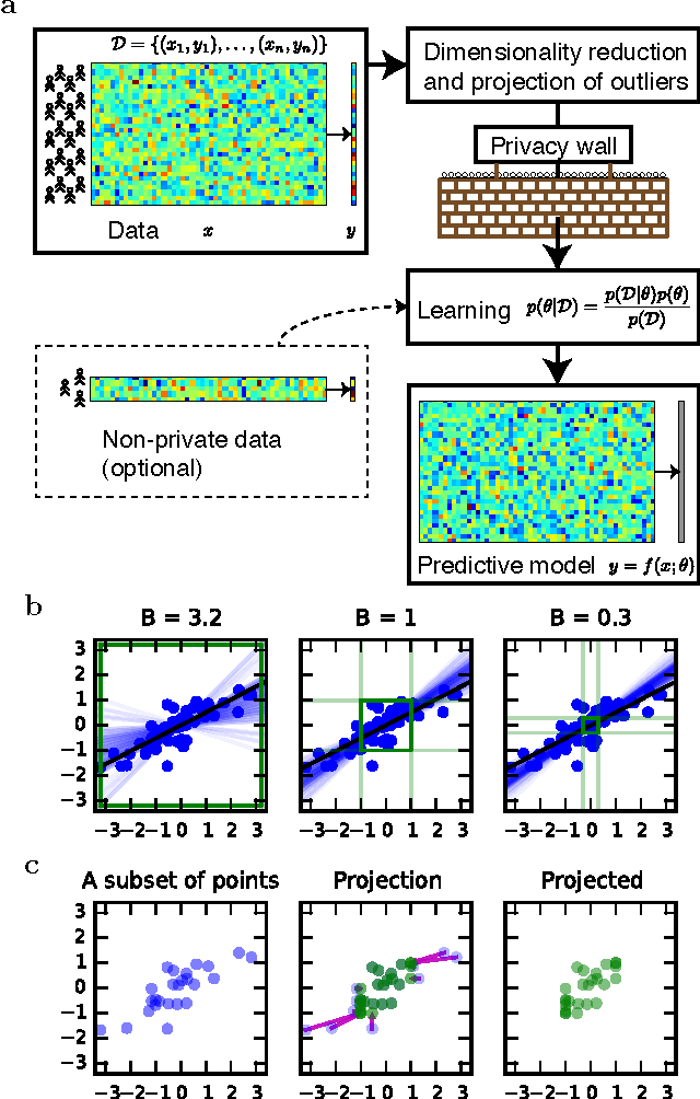 Figure 1 for Efficient differentially private learning improves drug sensitivity prediction