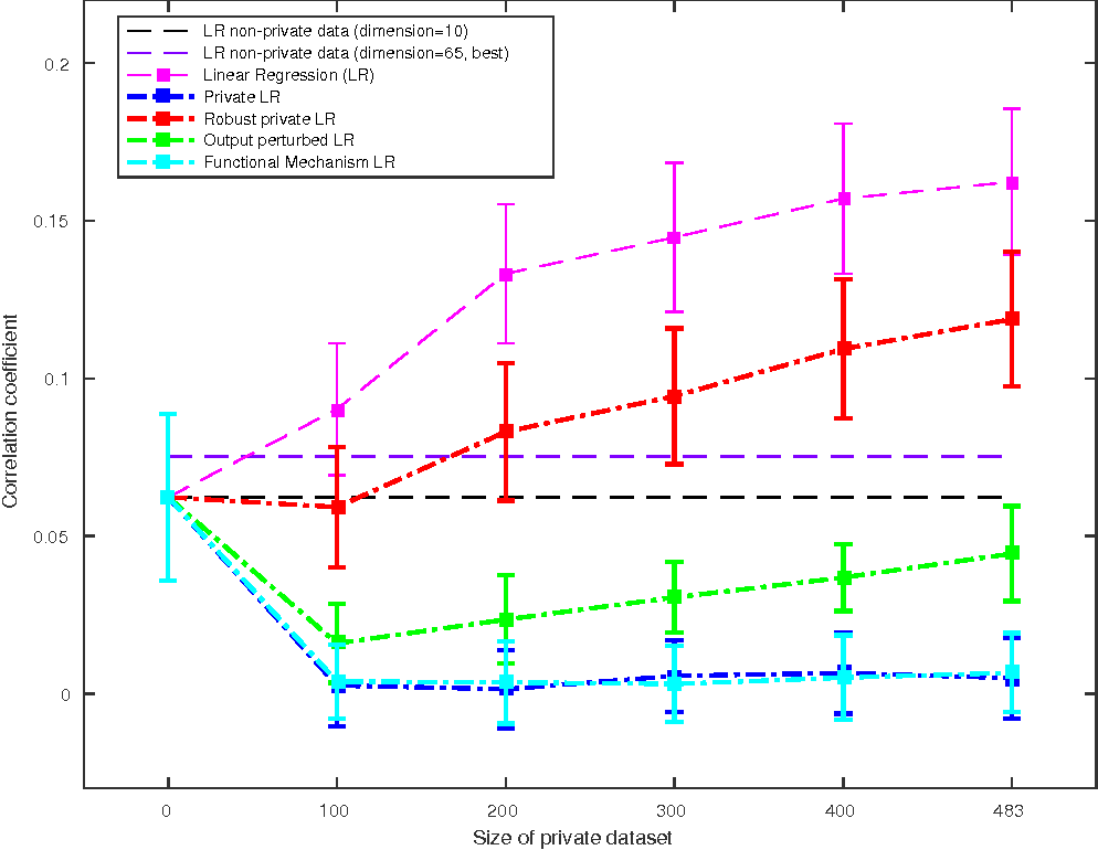 Figure 2 for Efficient differentially private learning improves drug sensitivity prediction