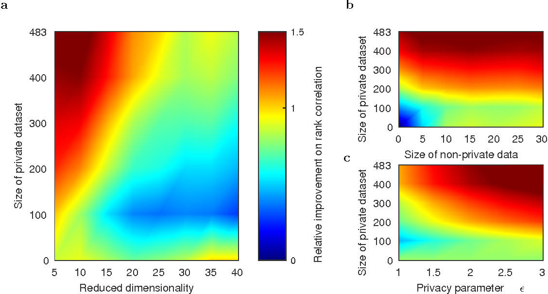 Figure 3 for Efficient differentially private learning improves drug sensitivity prediction