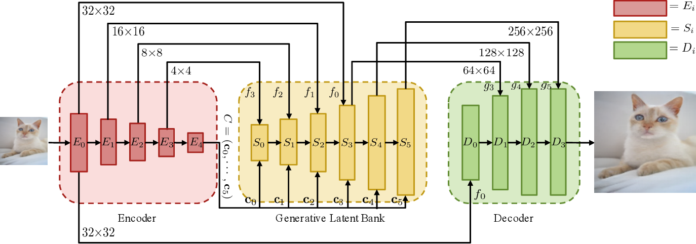 Figure 2 for GLEAN: Generative Latent Bank for Large-Factor Image Super-Resolution