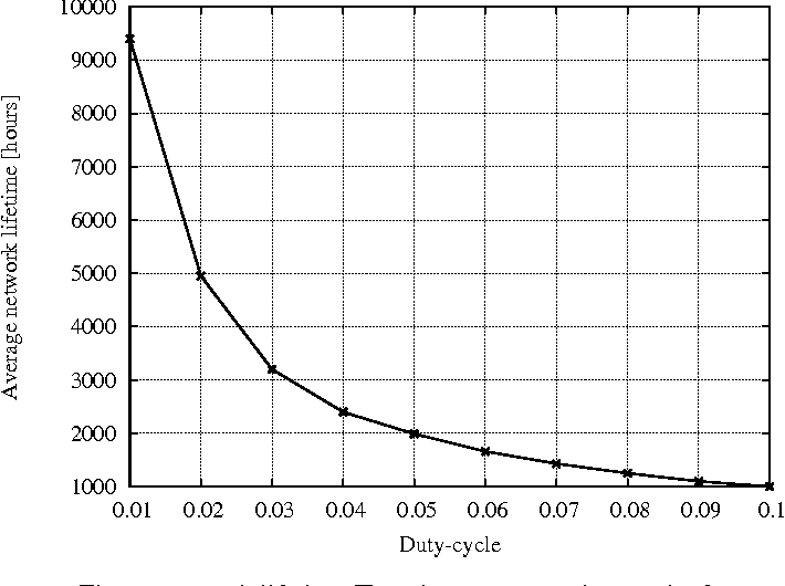 Fig. 5. Network lifetime Tnet [hours] versus duty cycle d.
