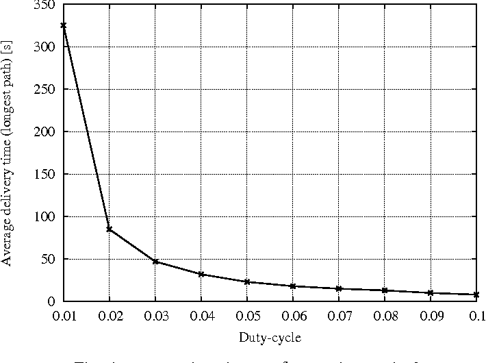 Fig. 6. Average alarm latency δ [s] vs duty cycle d