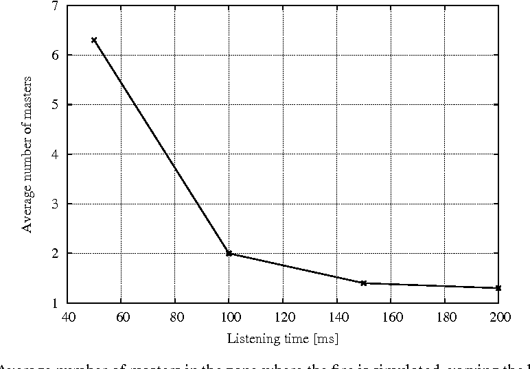 Fig. 7. Average number of masters in the zone where the fire is simulated, varying the listening time Ts before the node rise to the master state.