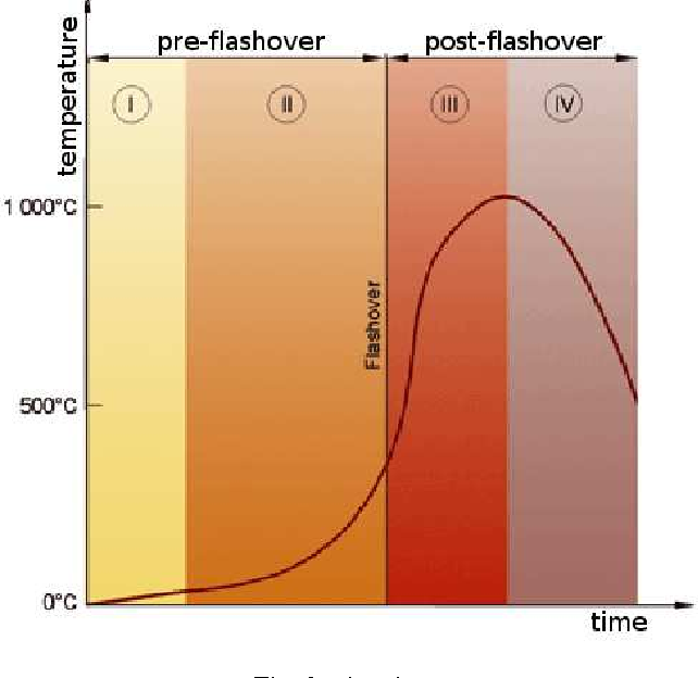 Fig. 3. Fire phases