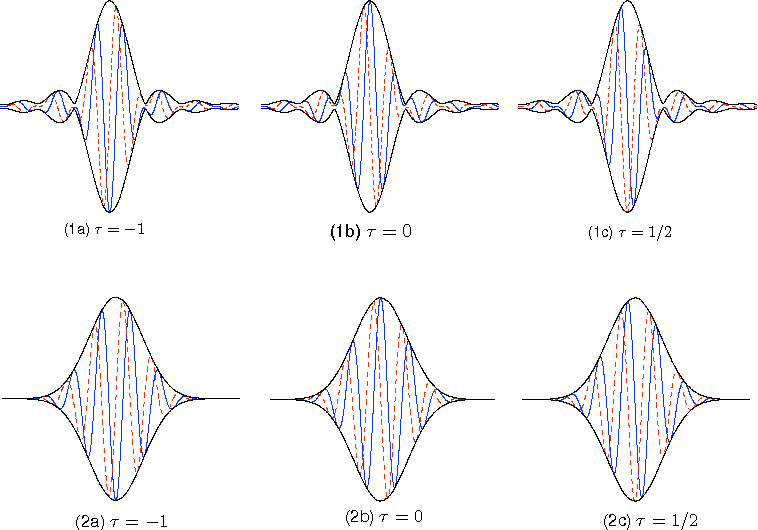 Figure 4 for On the Shiftability of Dual-Tree Complex Wavelet Transforms