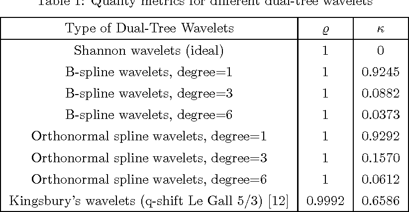 Figure 2 for On the Shiftability of Dual-Tree Complex Wavelet Transforms