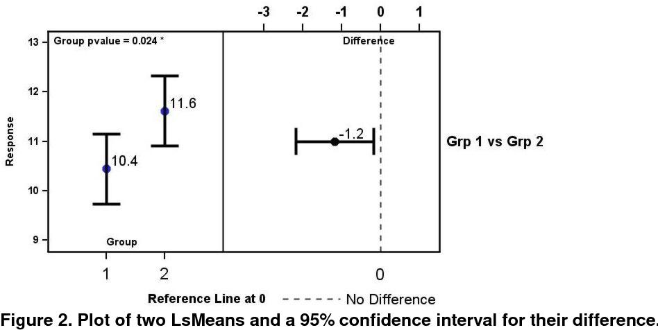 Lsmeans Interpretation
