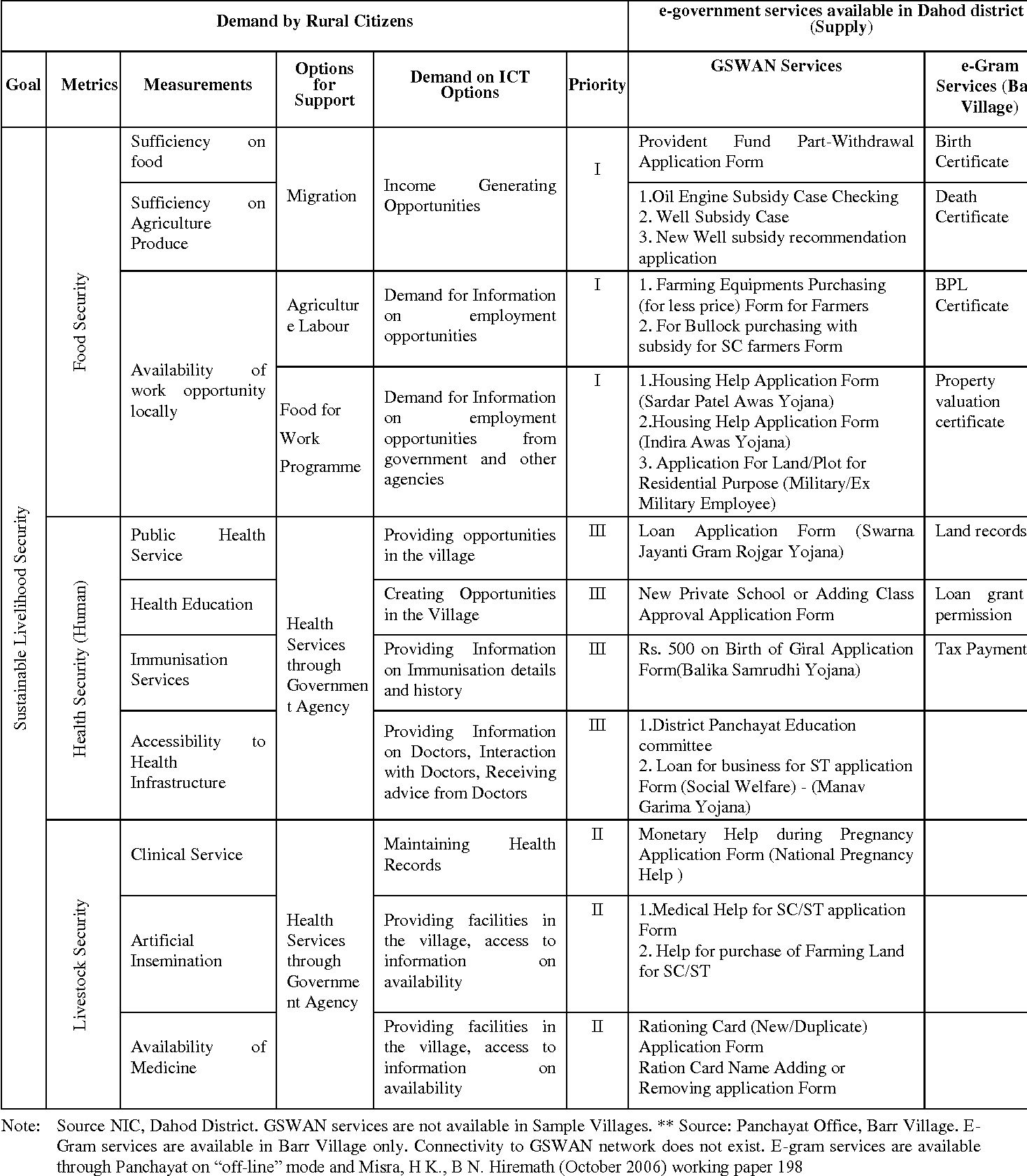 Assessment Of Village Level Demand On E Governance Services Using