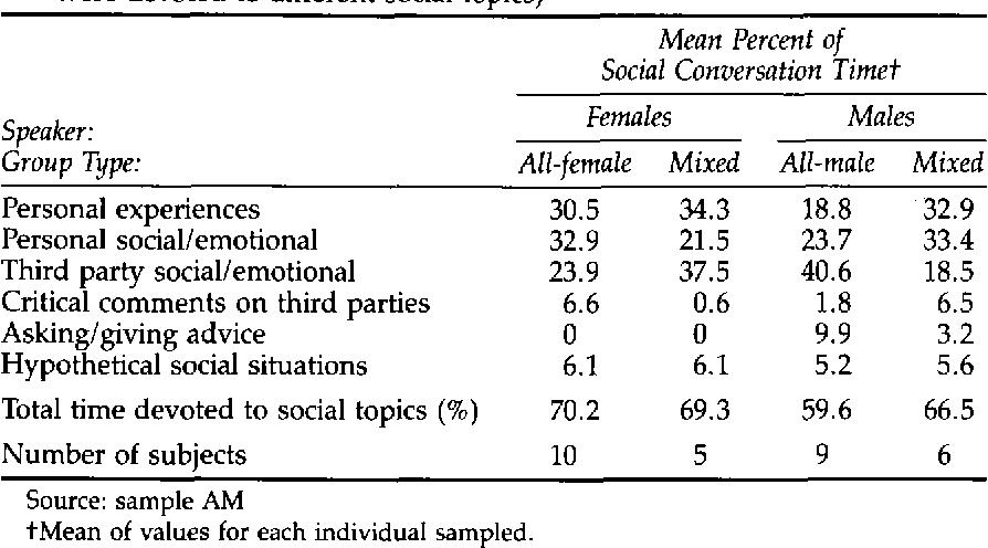 Human conversational behavior - Semantic Scholar