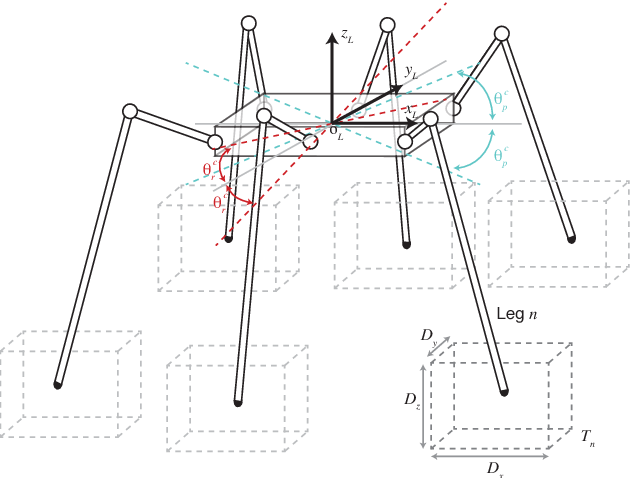 Figure 2 From Real Time Stabilisation For Hexapod Robots