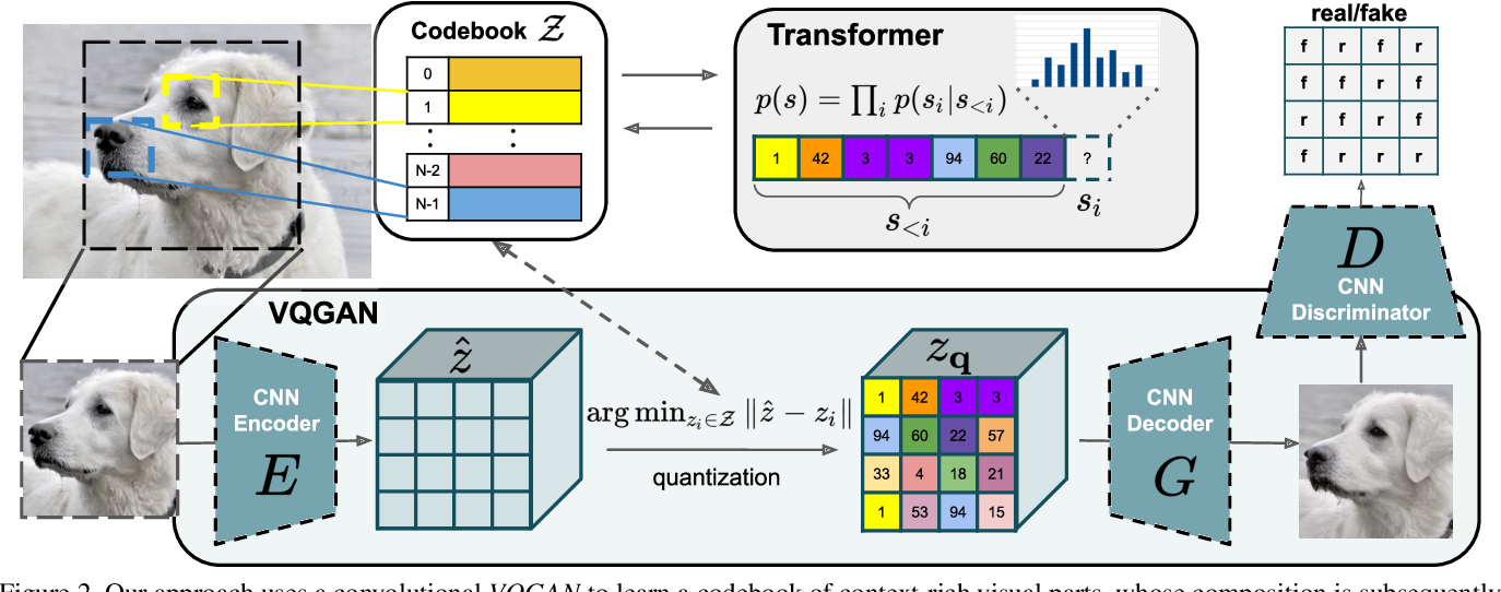 Figure 2 for Taming Transformers for High-Resolution Image Synthesis