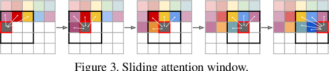 Figure 4 for Taming Transformers for High-Resolution Image Synthesis