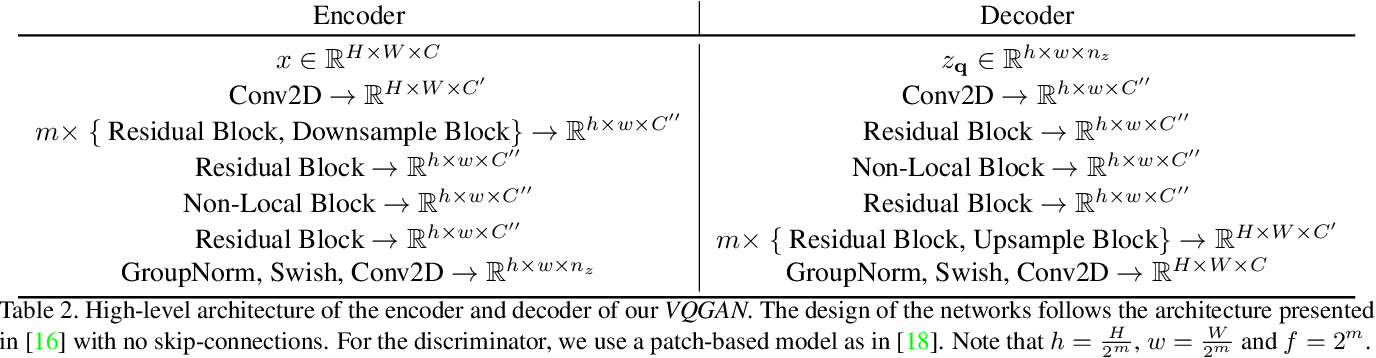 Figure 3 for Taming Transformers for High-Resolution Image Synthesis